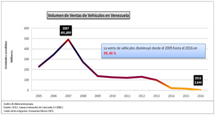 venezuela - sale of vehicles